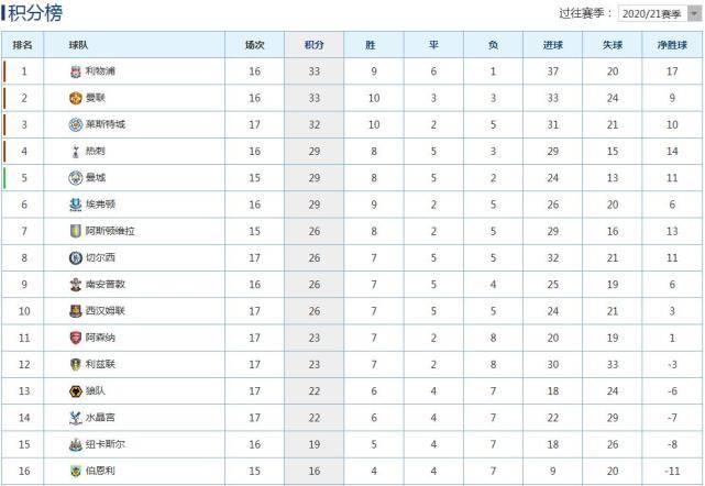 原创             英超积分榜:曼城3-1胜切尔西第5,莱斯特城2-1第3,利物浦33分第1