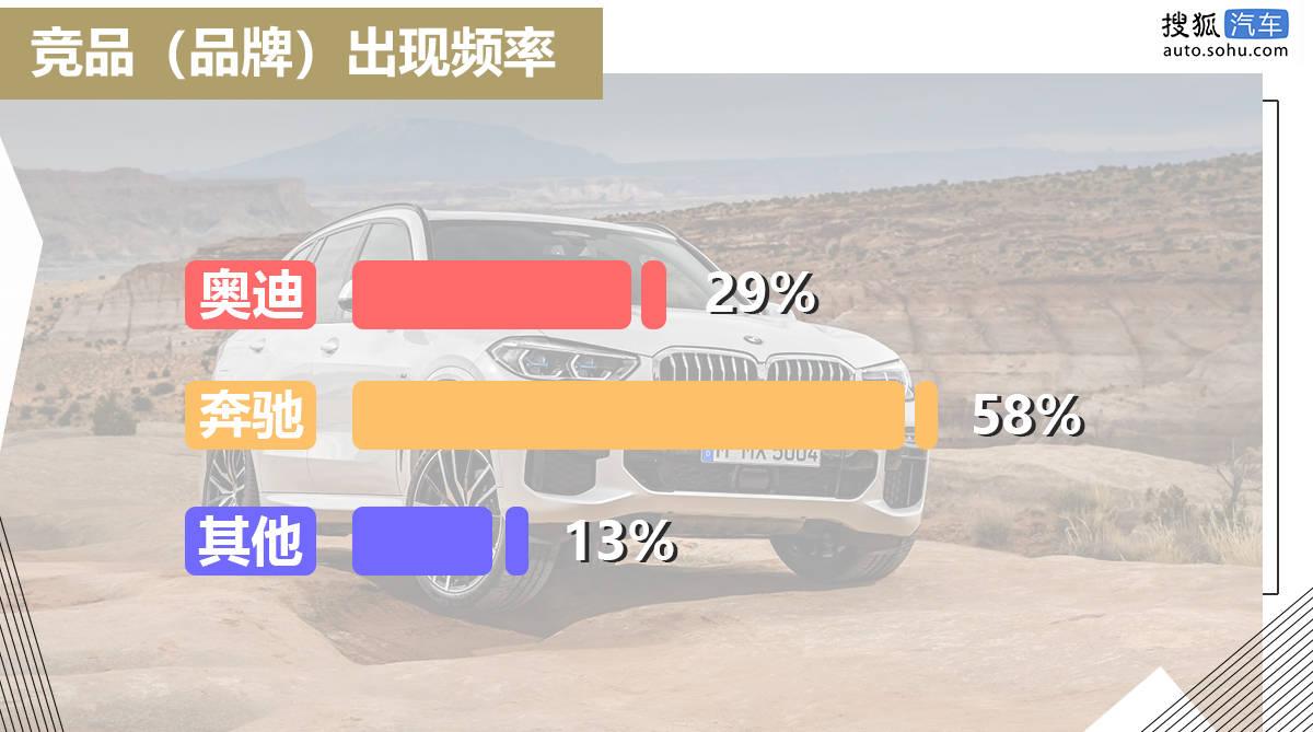 数万网友+车主对于宝马X5的态度:都别争了,百万以下它无敌!