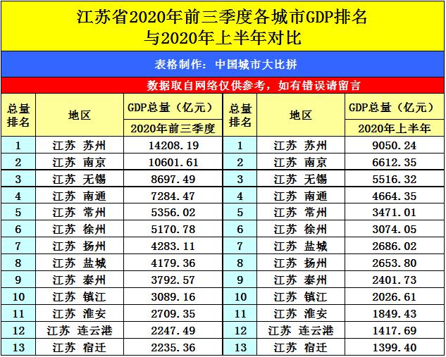 2020年南京市gdp_南京市旅游年卡