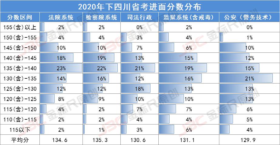 2020下省考法院系统全岗位进面分数预测