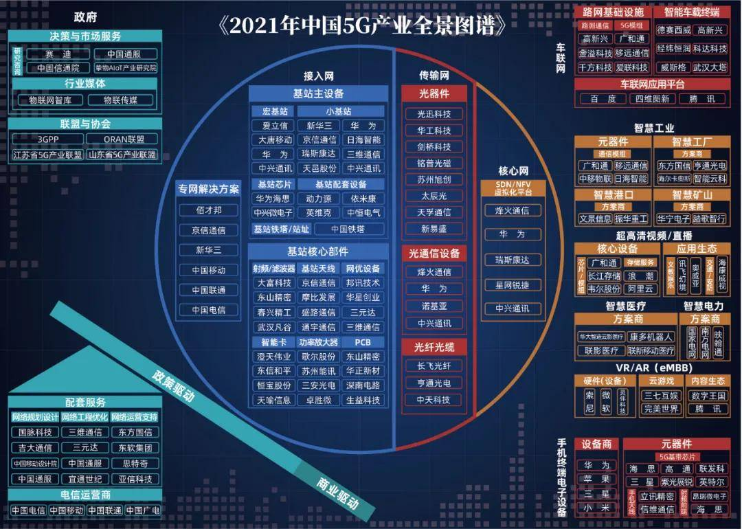 5G产业十年掘金,万亿市场全面打开丨《2021中国5G产业全景图谱报告》重磅发布