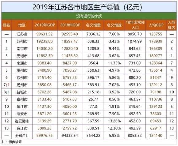 苏州gdp排名昆山第一_苏州上半年GDP出炉,全国第七,江苏省第一