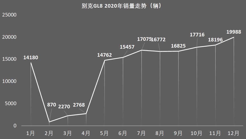 """年终销量总结之上汽通用别克 托GL8的福,这一年没少""""回血"""""""