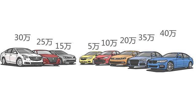 原厂便宜车和豪车的区别!别把脸打胖了。