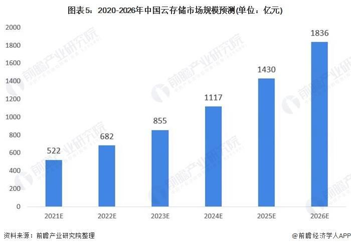 2020年中国云存储行业市场现状与发展前景分析 万物互联将催生更大云存储市场