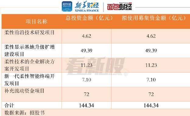 【看新股】柔宇科技拟科创板上市:产能利用率低 员工人数降逾10%