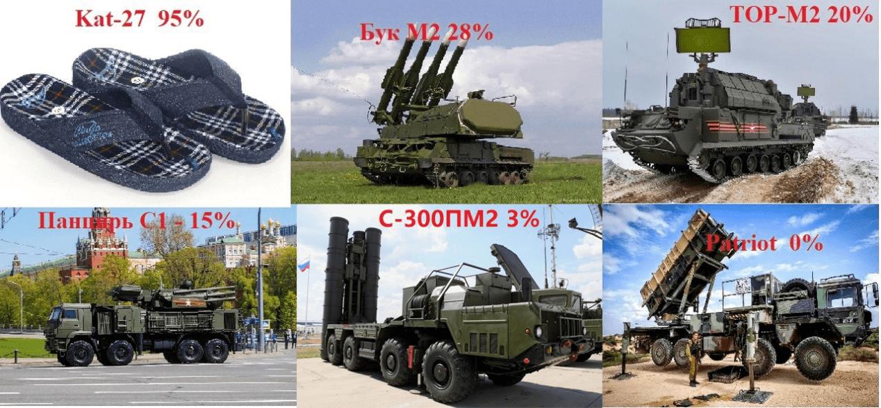 俄罗斯网友:S-300实战拦截成功率3%,爱国者0%
