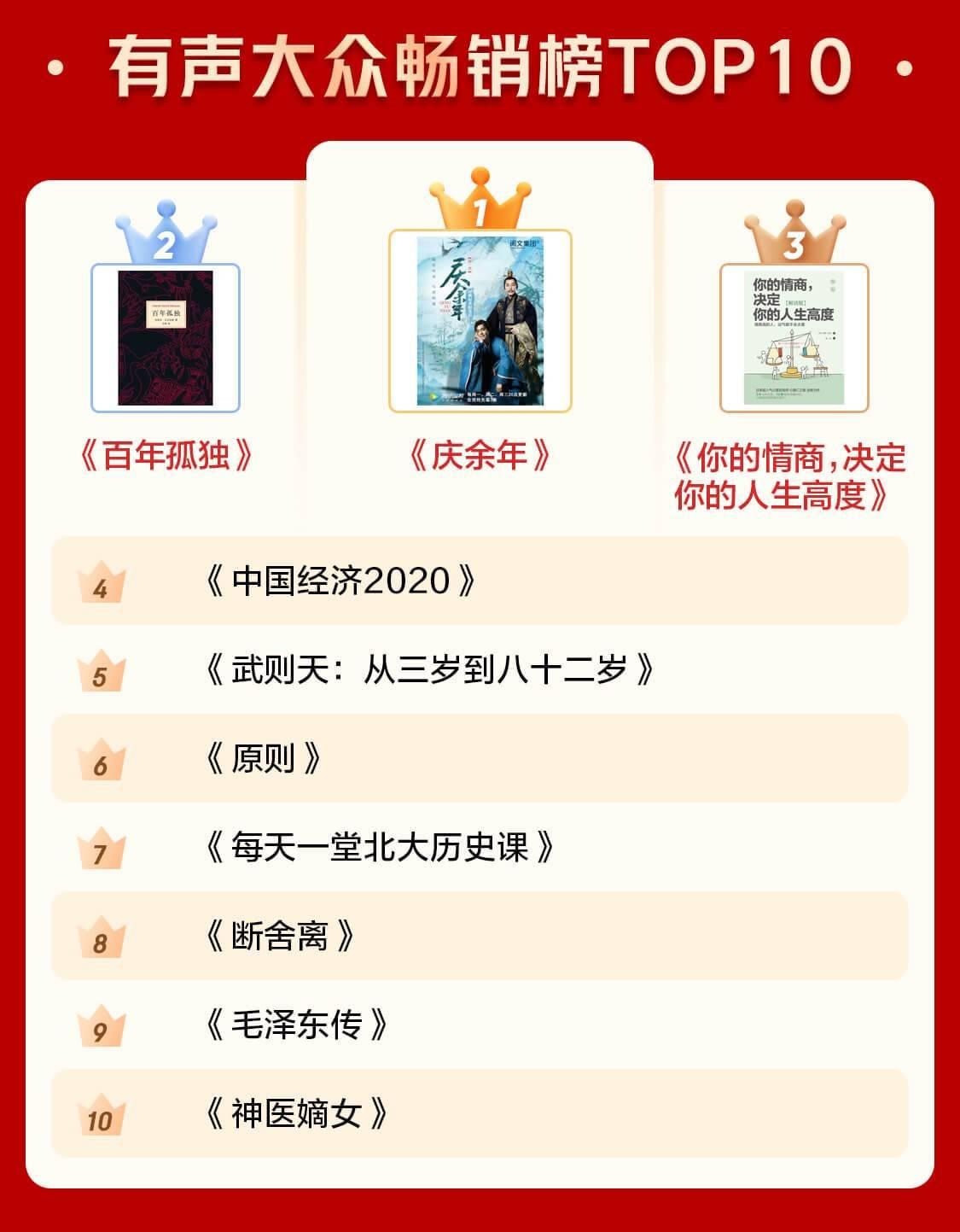 过去的一年哪些书籍备受青睐?2020年京东图书年度榜单新鲜出炉