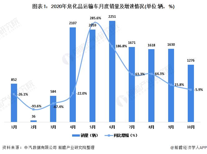 2020年中国危化品运输车行业市场现状及竞争格局分析 企业集中度大幅上升