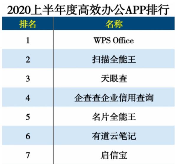 恒达登录测速扫描全能王领衔合合信息连续五年强势霸榜2020 APP分类排行榜