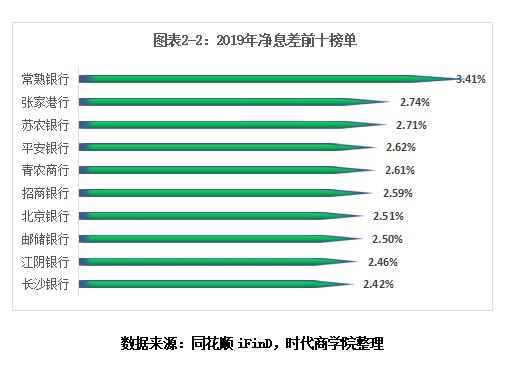 2019年上市银行榜单分析:国有银行前四名为国有