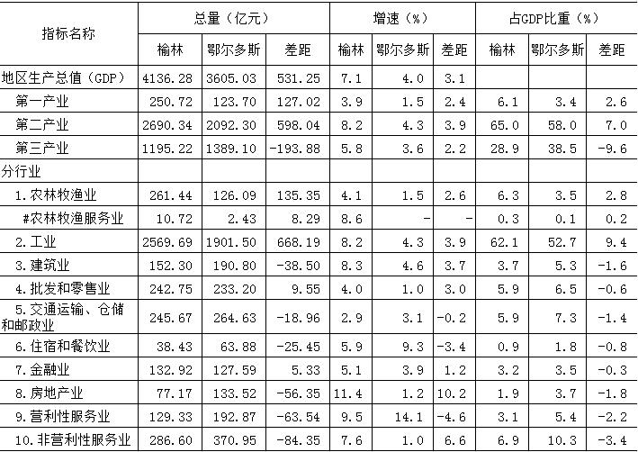 鄂尔多斯2019经济总量_世界经济总量图片