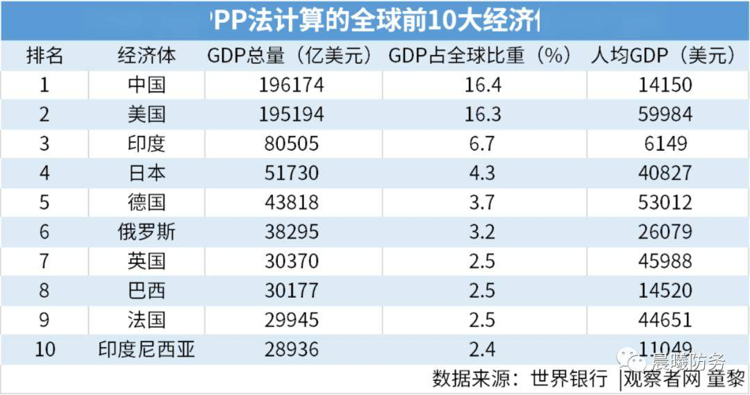 ppp gdp_马刺gdp