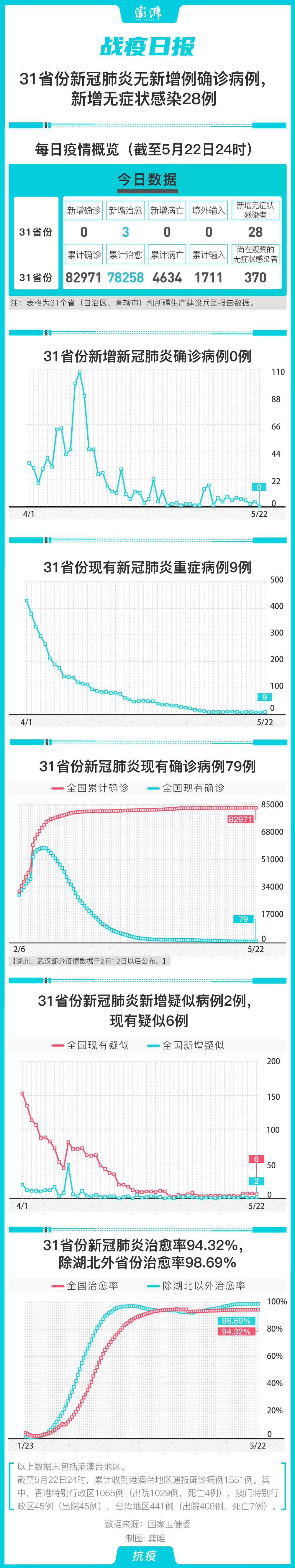 战疫日报|31省份新冠肺炎无新增确诊,无症状新增28例