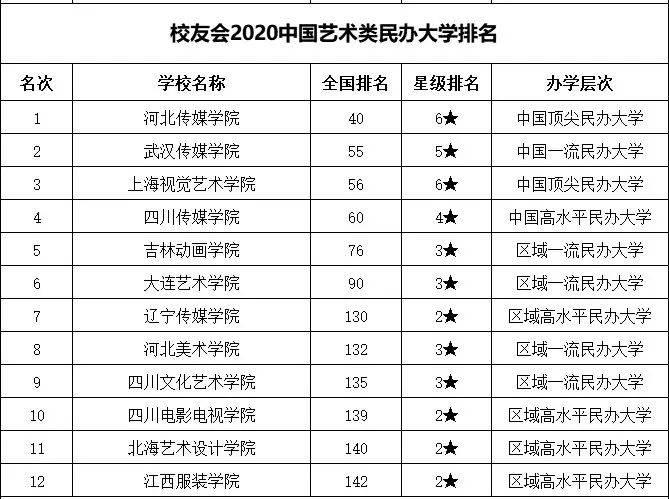 2020 双一流 排名_手机处理器排名2020