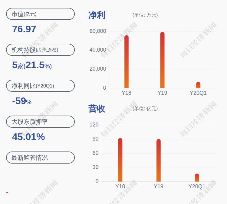 骆驼股份:公司控股股东4600万股股票质押延期