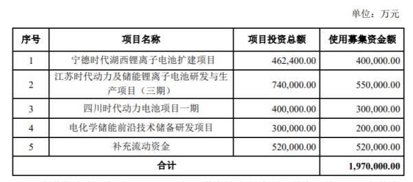 宁德时代:调整非公开发行股票方案,募资变更为不超过197亿元