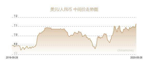 人民币兑美元中间价报7.1293 下调84个基点