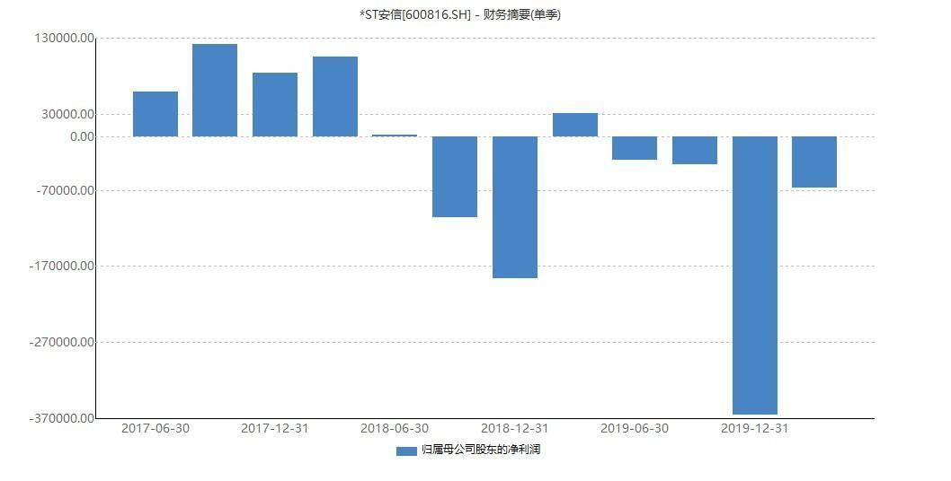 安信信托:正与上海电气集团等协商重组方案,将于6月1日复牌