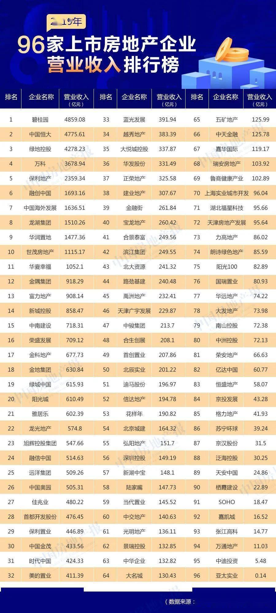 智库·报告|2019年中国96家上市房企收入、成本与利润分析