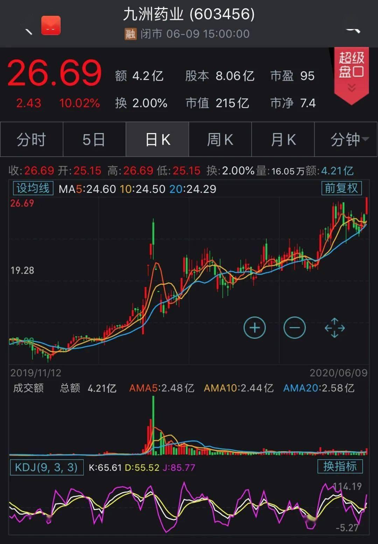 江苏停产一年多的子公司终于复产!这家药企今年股价已疯长超90%