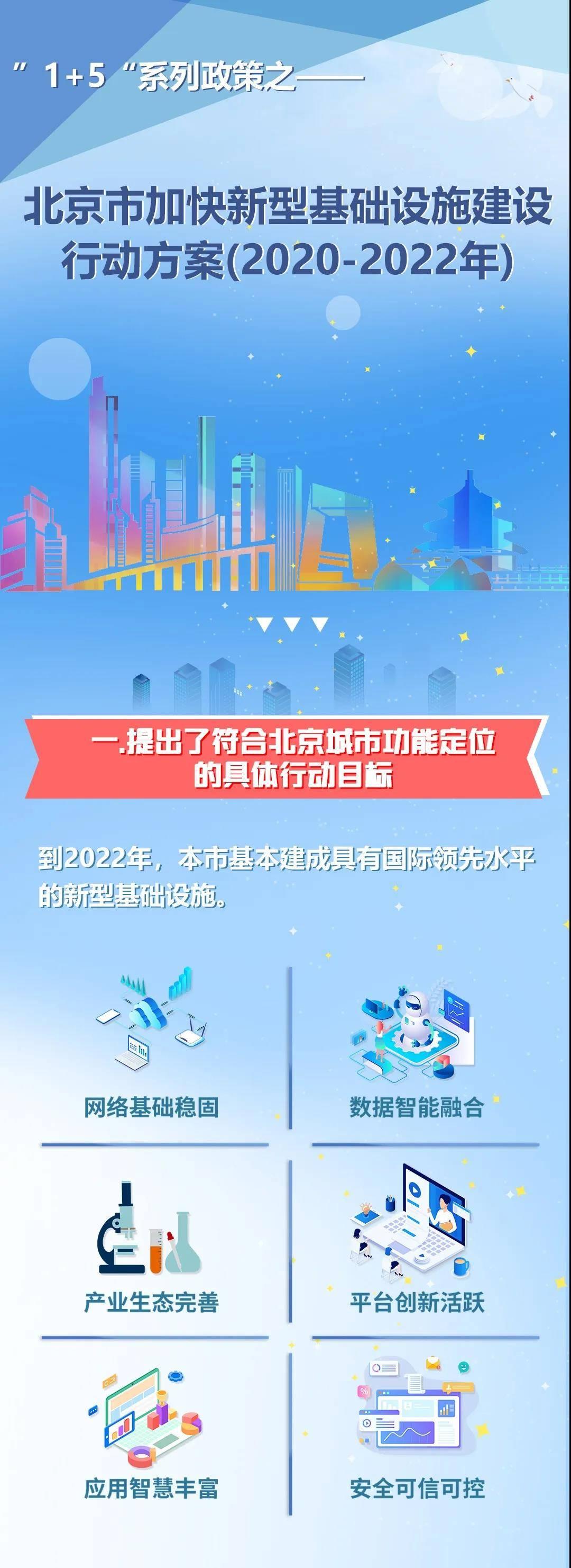 北京新基建行动方案发布,围绕六
