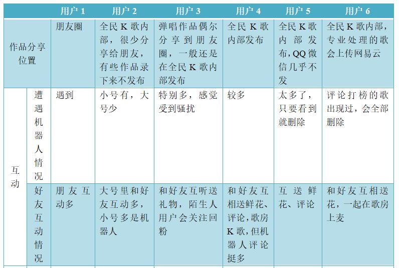 米科测评-ITMI社区-产物分析 | 全民K歌,居然也可以玩排位(22)