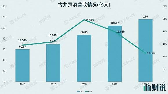财说| 收购资产业绩承诺恐落空,古井贡酒拿什么支撑750亿市值?