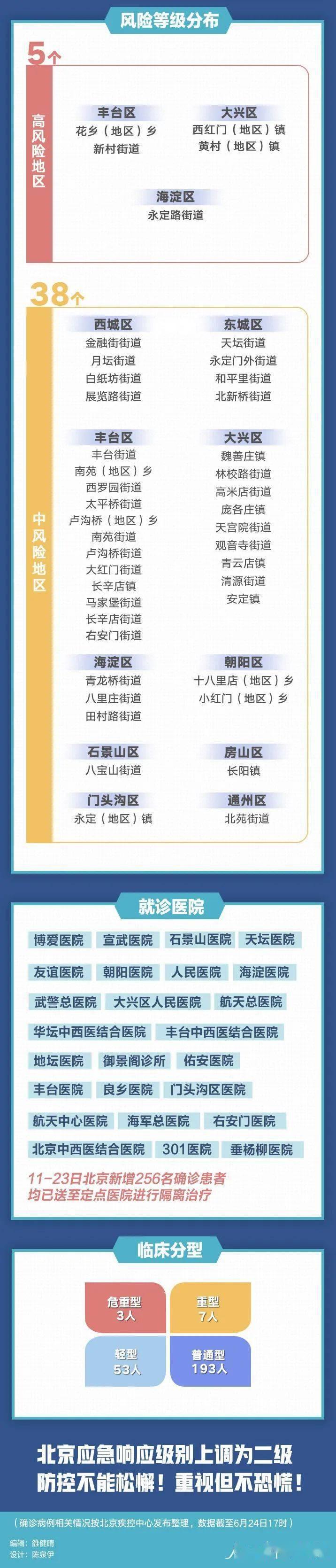 扩散!北京13天新增256例,都是谁?去过哪?