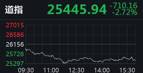 美股暴跌!道指狂泻700点,美油重挫近6%