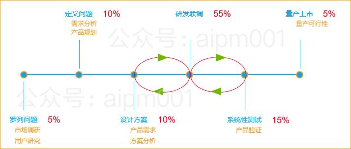 我所有的成功项目,需求洞察艰难(图10)