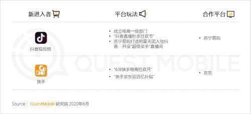 """""""618""""电商洞察报告:线上零售新模式持续演化 电商+网红直播+卫视"""