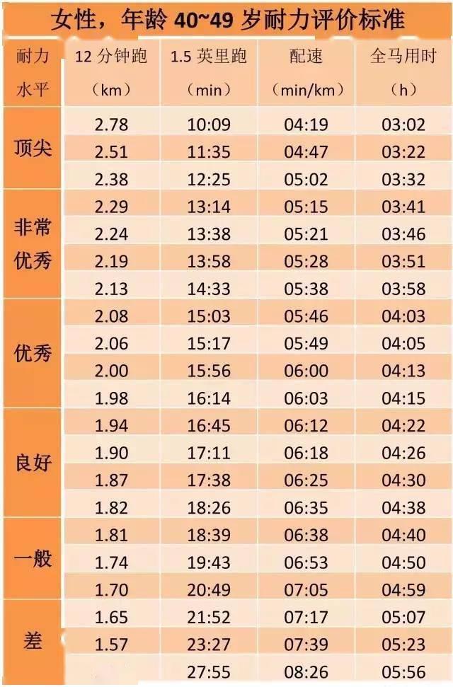 姚明当年跑3200米配速408,12分钟经典跑步测试,你处在什么水平? 知识百科 第22张