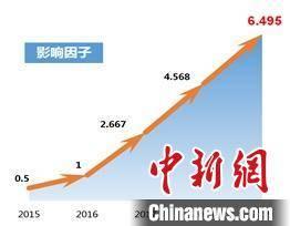 中国工程院院刊《Engineering》影响因子达6.495