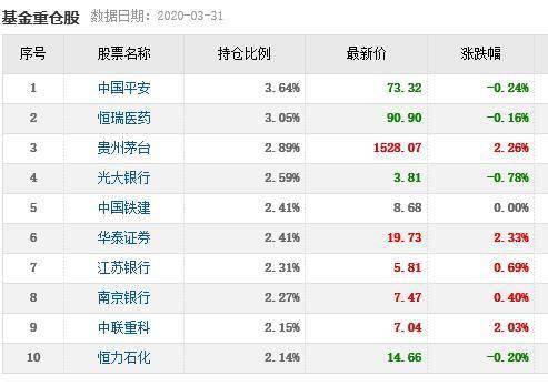 景顺长城近三个月涨幅超20%的基金变更基金经理