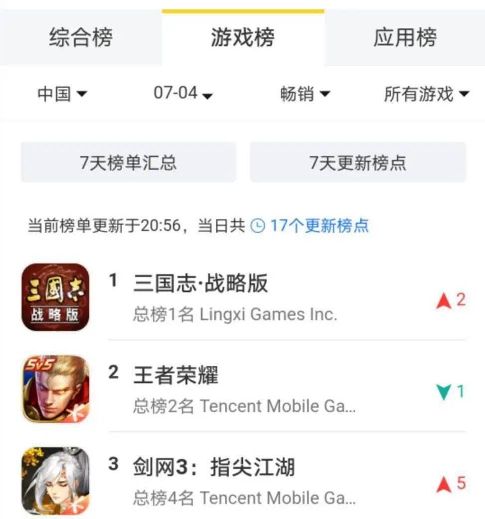 上线一年后,《剑网3:指尖江湖》是怎么拿下畅销榜Top3的?