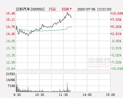 快讯:江铃汽车涨停报于15.46元