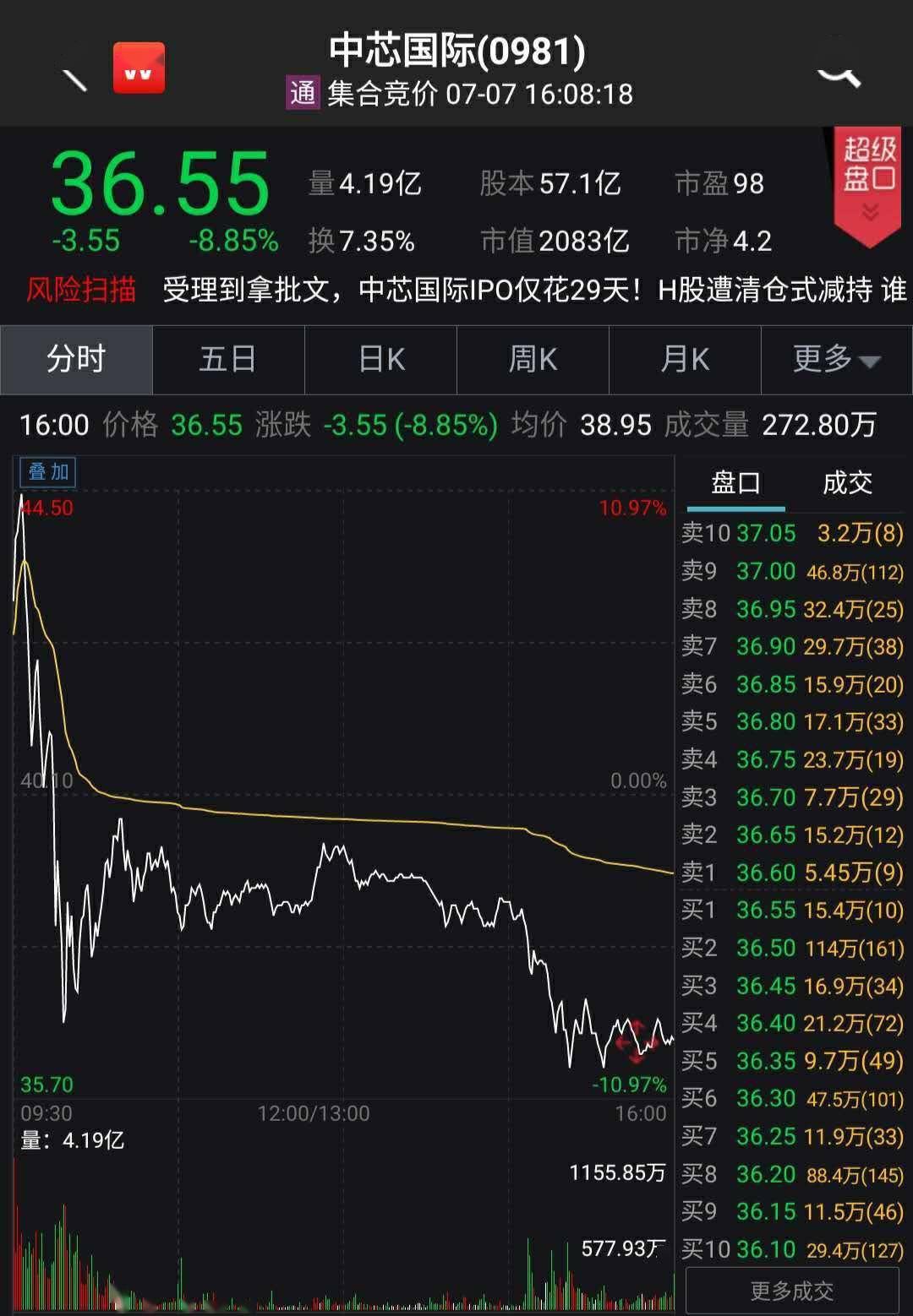"""中芯国际A股IPO受热捧但投资者坐得住""""冷板凳""""吗?"""