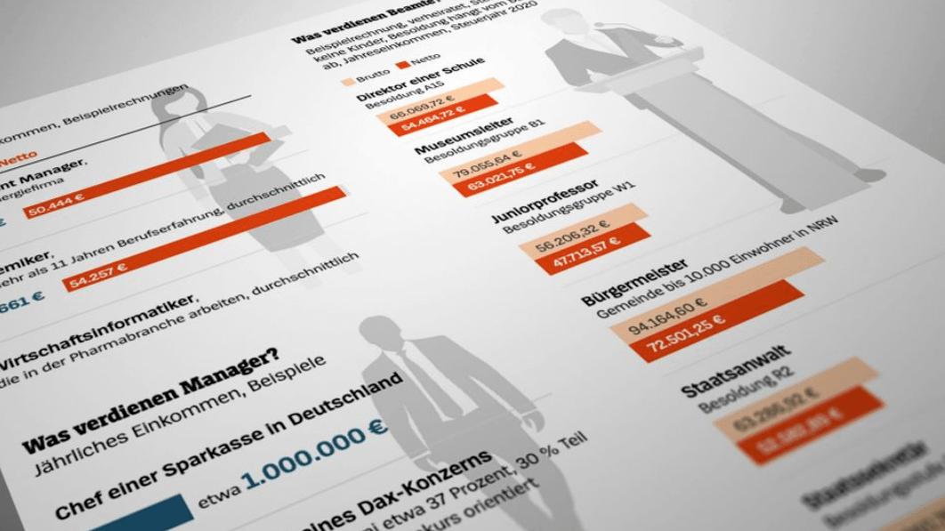 【意·揭秘】月净收入超3500欧就已跻身富豪阶层!揭秘德国资产前10%富人职业和收入