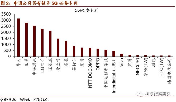 【招商策略】5G R16标准冻结,车联网迎来加速发展——科技前沿及新产业观察周报(0707)