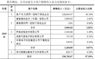 揭秘华为创投版图:一年出手12笔,单笔最高1亿元