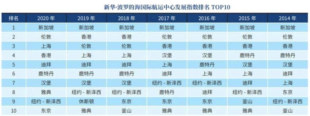 上海首度跻身国际航运中心前三甲,仅次于新加坡和伦敦