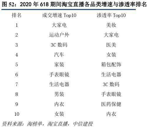 怎么做淘客:原标题:中信建投证券:2020年直播电商规模有望接近万亿 投稿 第33张