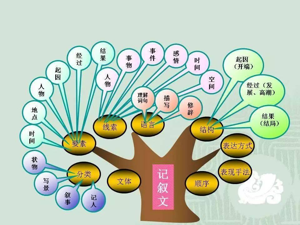 中学语文作文题目_初中语文知识系统梳理(思维导图),建议收藏!_作文