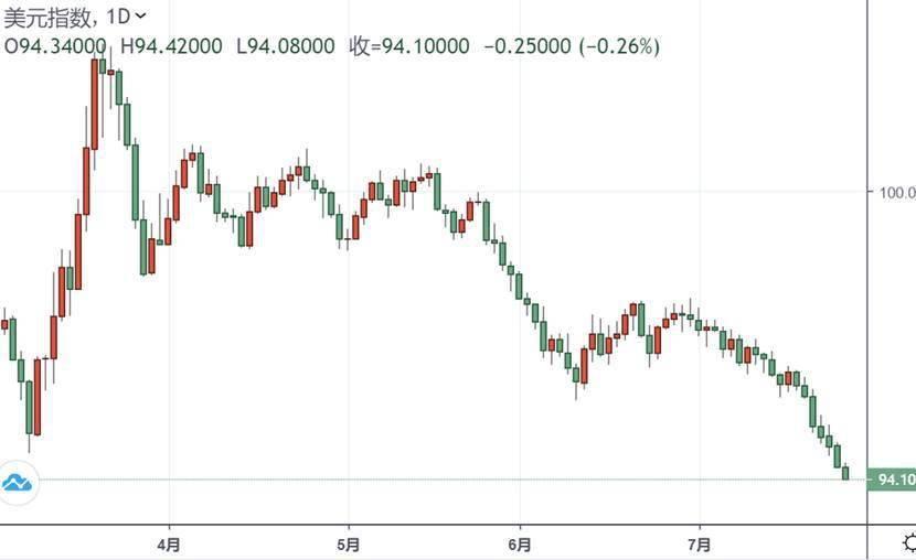 历史就要被打破了?!刚刚,黄金加速上涨逼近1920美元 美元急跌94关口告急