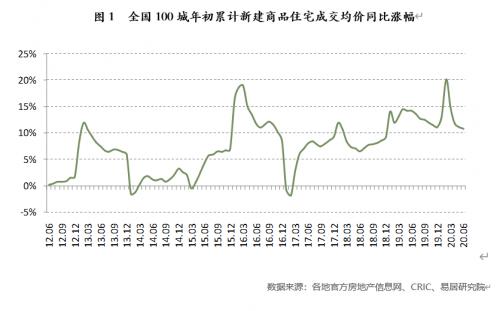 全国新建住宅均价同比涨10.9%珠海等11城涨幅超20%