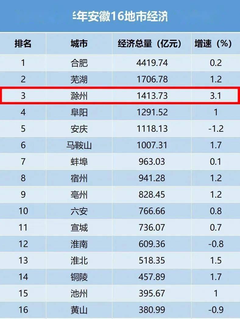 16上半年经济总量_2015中国年经济总量