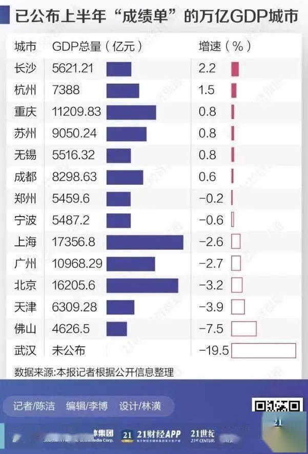 gdp实现正增长评论_前三季度广东14市GDP实现正增长 经济粤评