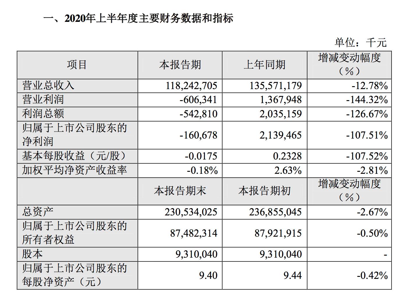 [蘇寧易購上半年年營收1182億元,歸屬股東凈虧損1.6億元]