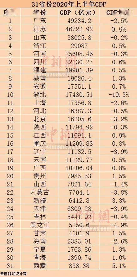 黑龙江gdp上半年2020_最新榜单 上半年这些省份GDP增速由负转正